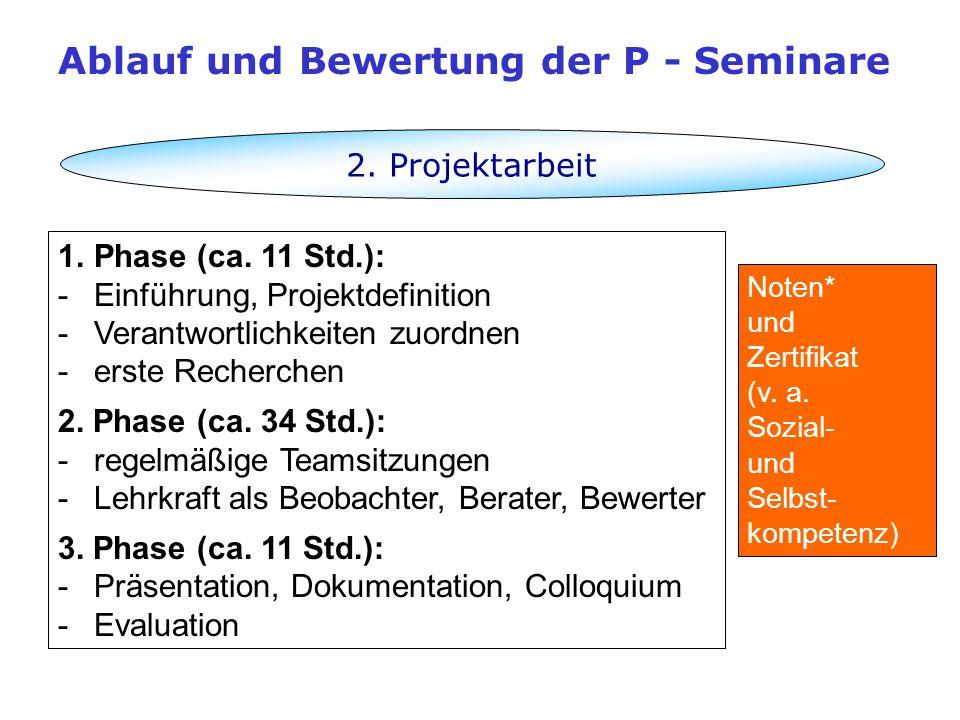2. Projektarbeit 1. 1.Phase (ca. 11 Std.): - -Einführung, Projektdefinition - -Verantwortlichkeiten zuordnen - -erste Recherchen 2. Phase (ca. 34 Std.