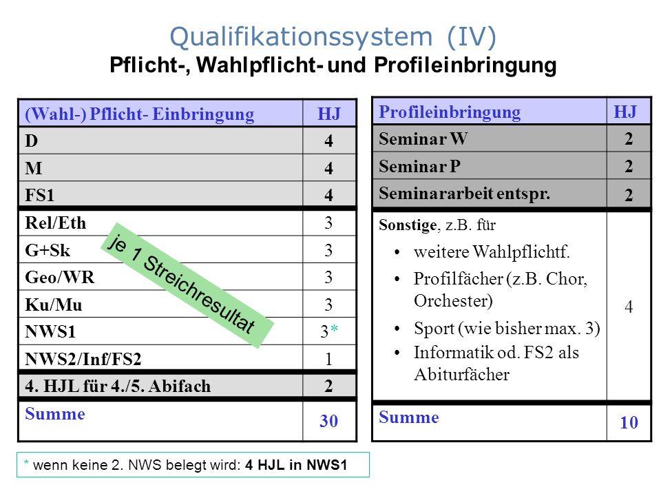 Qualifikationssystem (IV) Pflicht-, Wahlpflicht- und Profileinbringung (Wahl-) Pflicht- EinbringungHJ D 4 M 4 FS1 4 Rel/Eth 3 G+Sk 3 Geo/WR 3 Ku/Mu 3