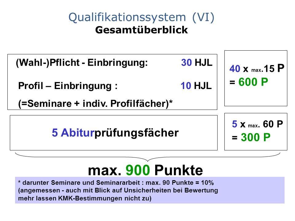 Qualifikationssystem (VI) Gesamtüberblick (Wahl-)Pflicht - Einbringung: 30 HJL Profil – Einbringung : 10 HJL (=Seminare + indiv. Profilfächer)* 40 x m