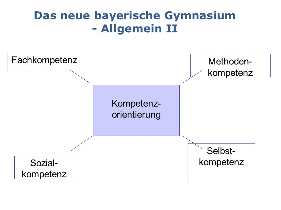 Das neue bayerische Gymnasium - Allgemein II Fachkompetenz Sozial- kompetenz Methoden- kompetenz Selbst- kompetenz Kompetenz- orientierung
