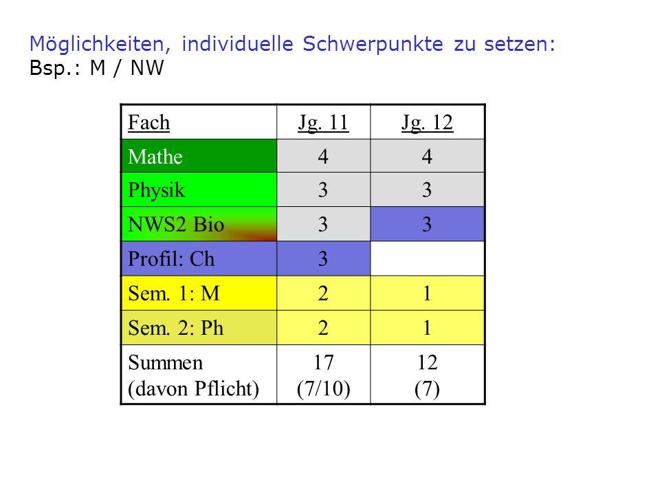Möglichkeiten, individuelle Schwerpunkte zu setzen: Bsp.: M / NW FachJg. 11Jg. 12 Mathe44 Physik33 NWS2 Bio33 Profil: Ch3 Sem. 1: M21 Sem. 2: Ph21 Sum