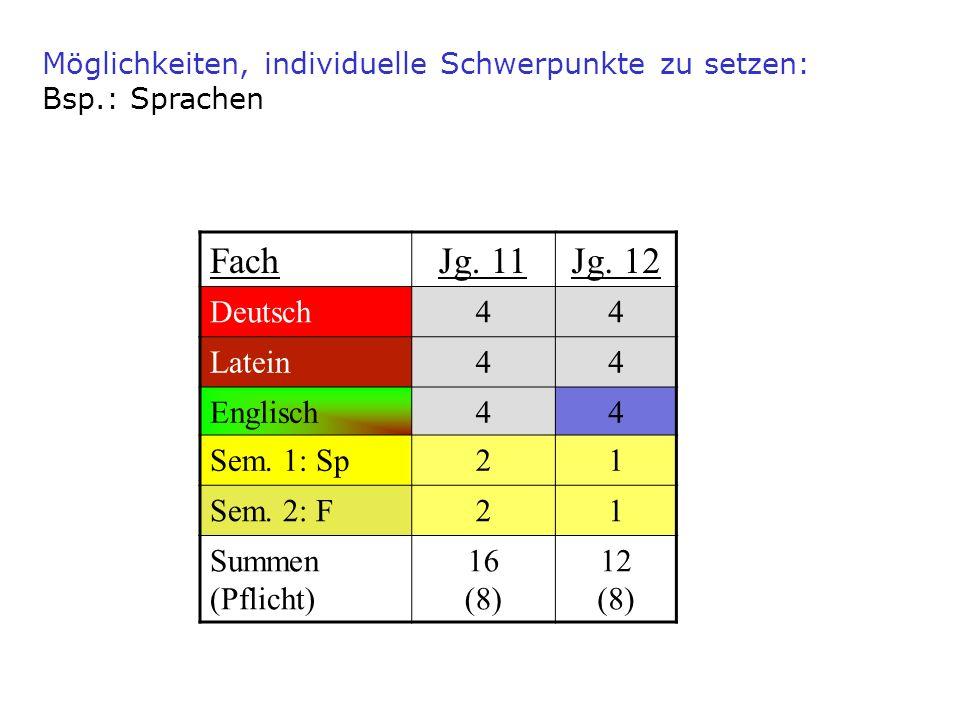 FachJg. 11Jg. 12 Deutsch44 Latein44 Englisch44 Sem. 1: Sp21 Sem. 2: F21 Summen (Pflicht) 16 (8) 12 (8) Möglichkeiten, individuelle Schwerpunkte zu set