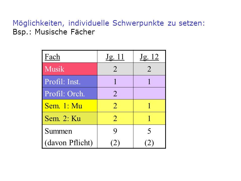 FachJg. 11Jg. 12 Musik22 Profil: Inst.11 Profil: Orch.2 Sem. 1: Mu21 Sem. 2: Ku21 Summen (davon Pflicht) 9 (2) 5 (2) Möglichkeiten, individuelle Schwe