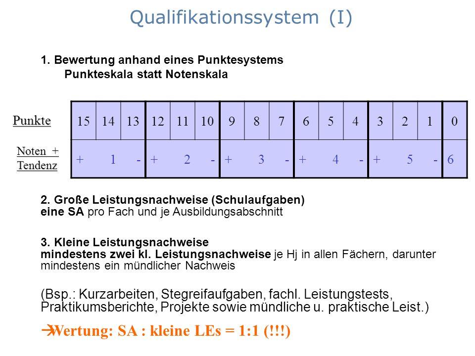 Qualifikationssystem (I) 1514131211109876543210 + 1 -+ 2 -+ 3 -+ 4 -+ 5 -6 2. Große Leistungsnachweise (Schulaufgaben) eine SA pro Fach und je Ausbild
