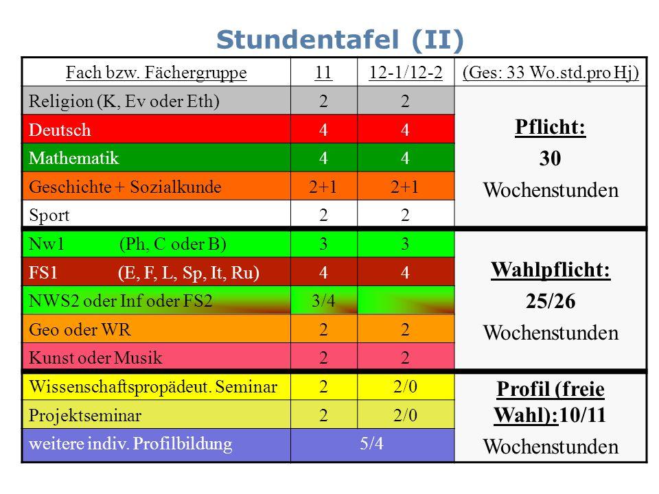 Stundentafel (II) Fach bzw. Fächergruppe1112-1/12-2(Ges: 33 Wo.std.pro Hj) Religion (K, Ev oder Eth)22 Pflicht: 30 Wochenstunden Deutsch44 Mathematik4