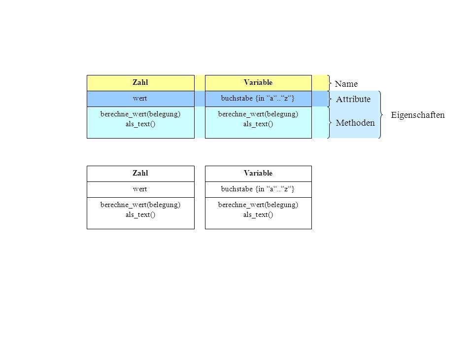 Zahl wert Variable buchstabe {in a..z} berechne_wert(belegung) als_text() berechne_wert(belegung) als_text() Name Attribute Methoden Eigenschaften Zah