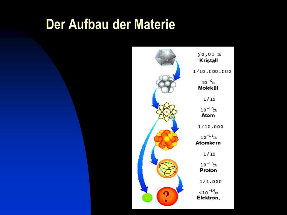 Entdeckung des Quarks Versuche im Teilchenbeschleuniger: Teilchen werden auf nahezu Lichtgeschwindigkeit beschleunigt und auf ein target geschossen, sodass sie zerteilt werden.