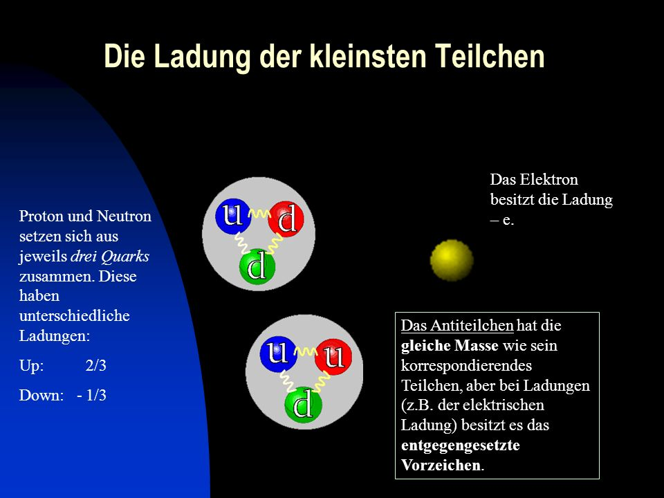 Die Ladung der kleinsten Teilchen Proton und Neutron setzen sich aus jeweils drei Quarks zusammen. Diese haben unterschiedliche Ladungen: Up: 2/3 Down