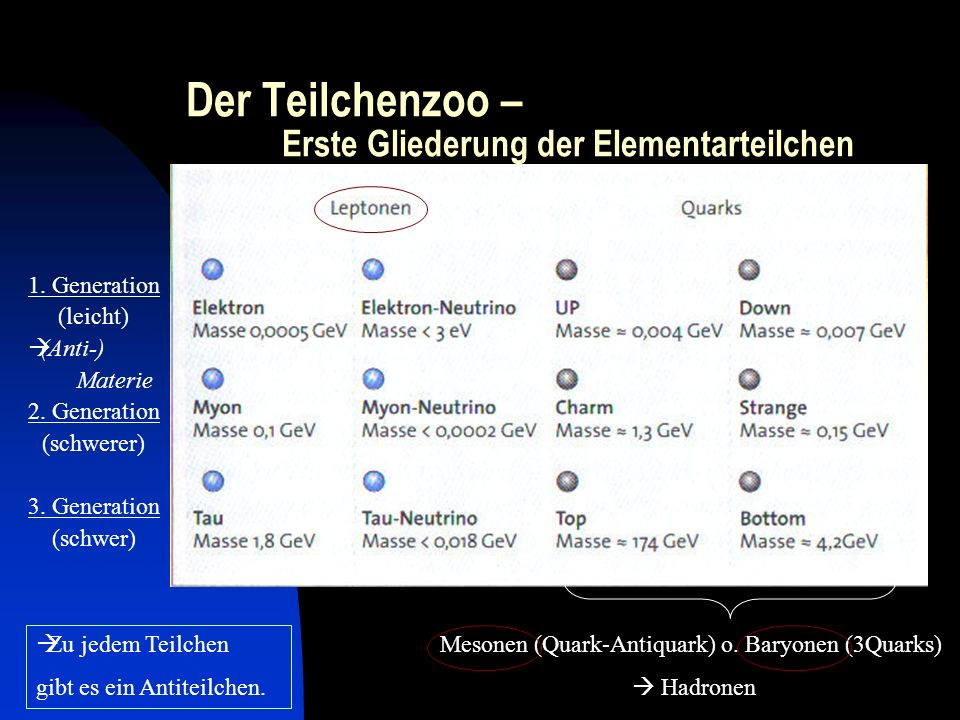 Der Teilchenzoo – Erste Gliederung der Elementarteilchen 1. Generation (leicht) (Anti-) Materie 2. Generation (schwerer) 3. Generation (schwer) Zu jed
