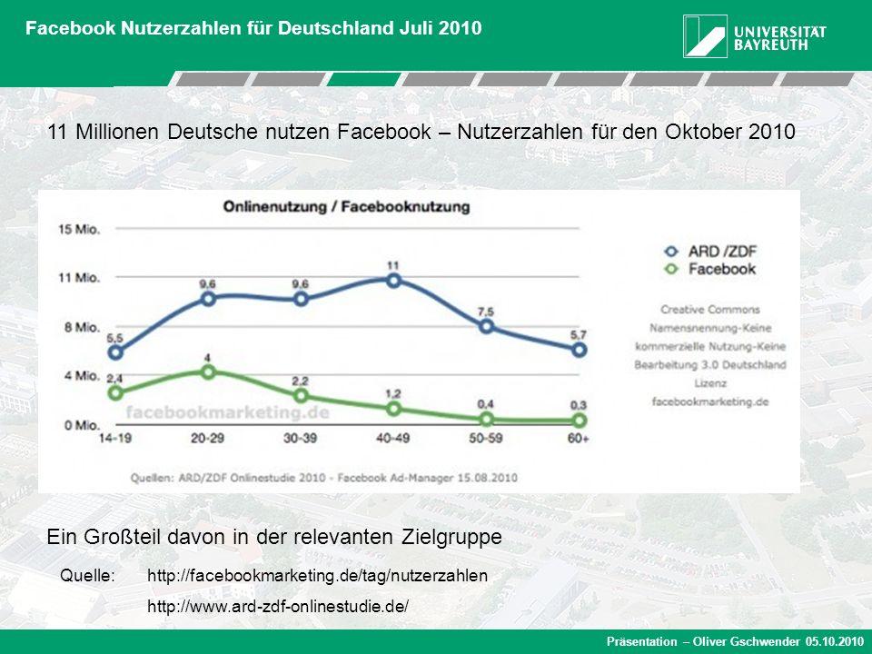 Präsentation – Oliver Gschwender 05.10.2010 Facebook Nutzerzahlen für Deutschland Juli 2010 11 Millionen Deutsche nutzen Facebook – Nutzerzahlen für d