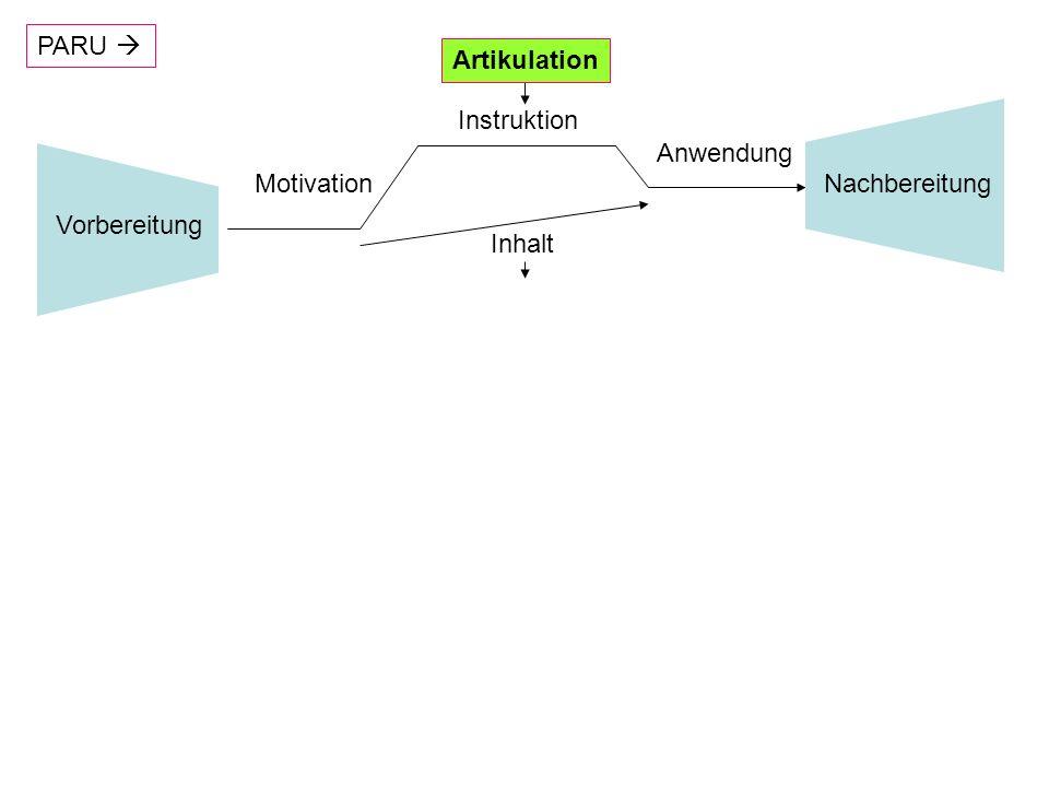 Transformations- Methode/Hypothesen- (prüfung) Experte Fakten Novize Strukturierung des Problemraums (PBL) Zielzustand Definition/Abgrenzung (PA) Authentisches Problem (PE) Lösungssuche (PB) Moderater Konstruktivismus Moko Problembasiertes Lernen PBL A Heuristik (PL) Schwierigkeiten- Analyse/Frage Anfangszustand Funktionen Konditionen Entdeckendes Lernen (EL) Konfliktinduktion & -lösung Authentisches Problem (PE) Entdeckendes Lernen B Beispiele & Erklären Explorieren & Experimentieren Konstruieren & Erfinden Heuristik (PL)