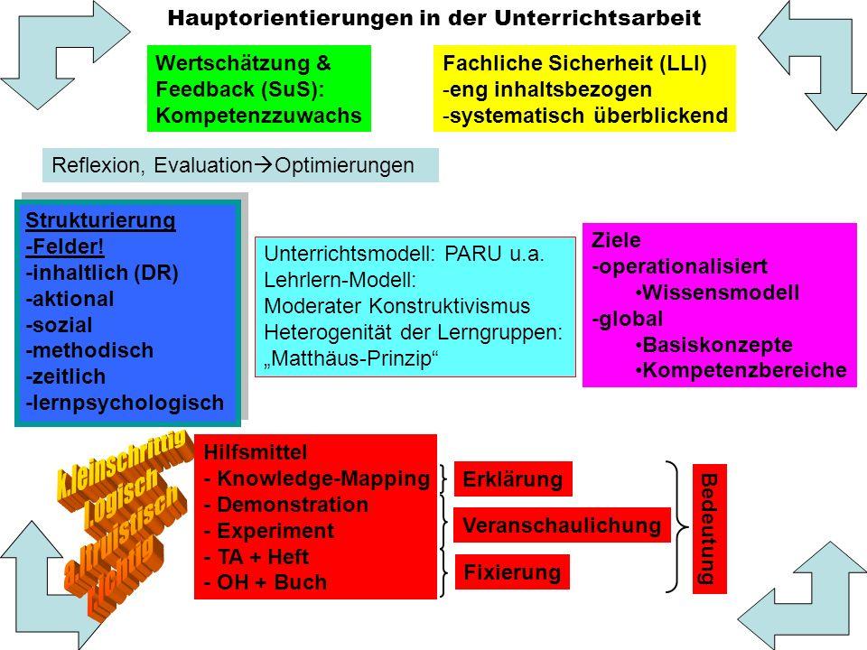 Bedeutung von Strukturierungen von Unterricht Untersuchung an GSHS-Klassen, Mchn (1985), Fach Math.