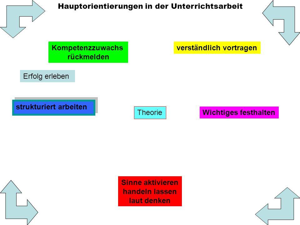 Didaktik und Mathetik der Chemie LMU München Schema zur Planung einer Chemiestunde (Anton) KlasseDatumThemaStundentyp Neudurchn., Wh, Prüfungsvorber.