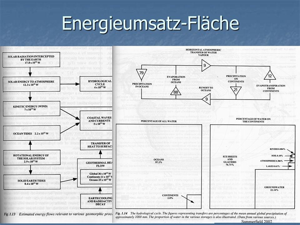 Energieumsatz-Fläche