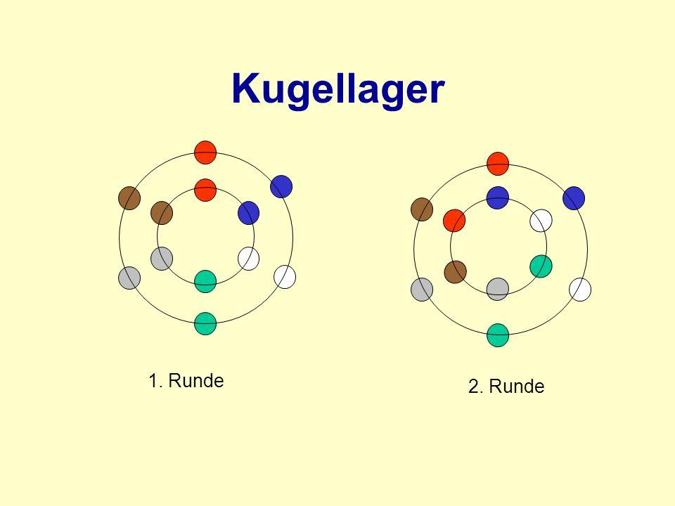 Kugellager 1. Runde 2. Runde