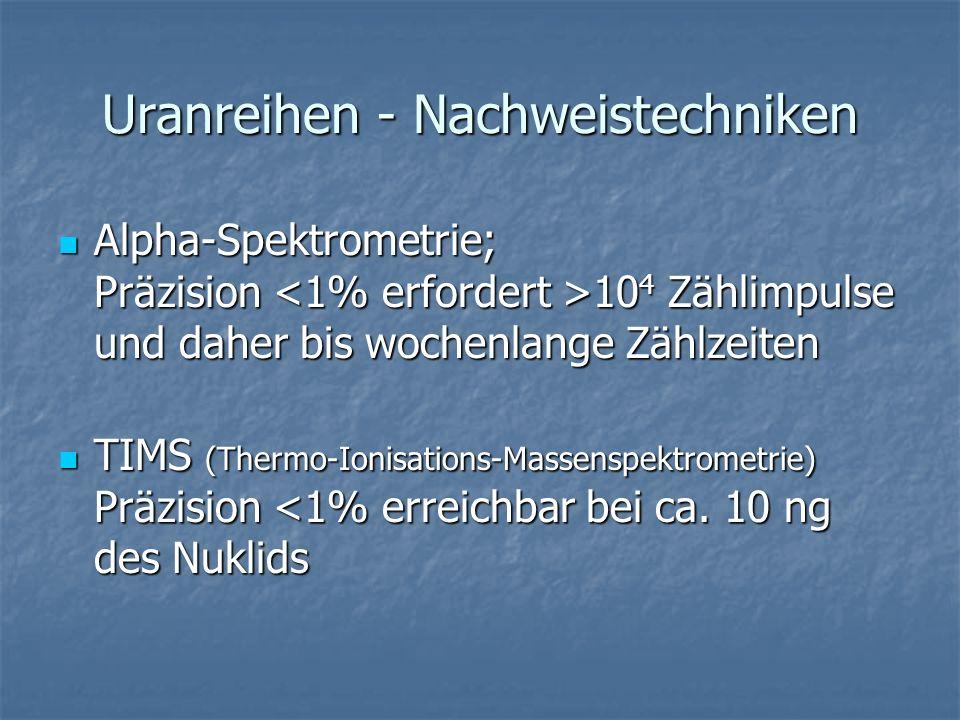 Uranreihen - Nachweistechniken Alpha-Spektrometrie; Präzision 10 4 Zählimpulse und daher bis wochenlange Zählzeiten Alpha-Spektrometrie; Präzision 10