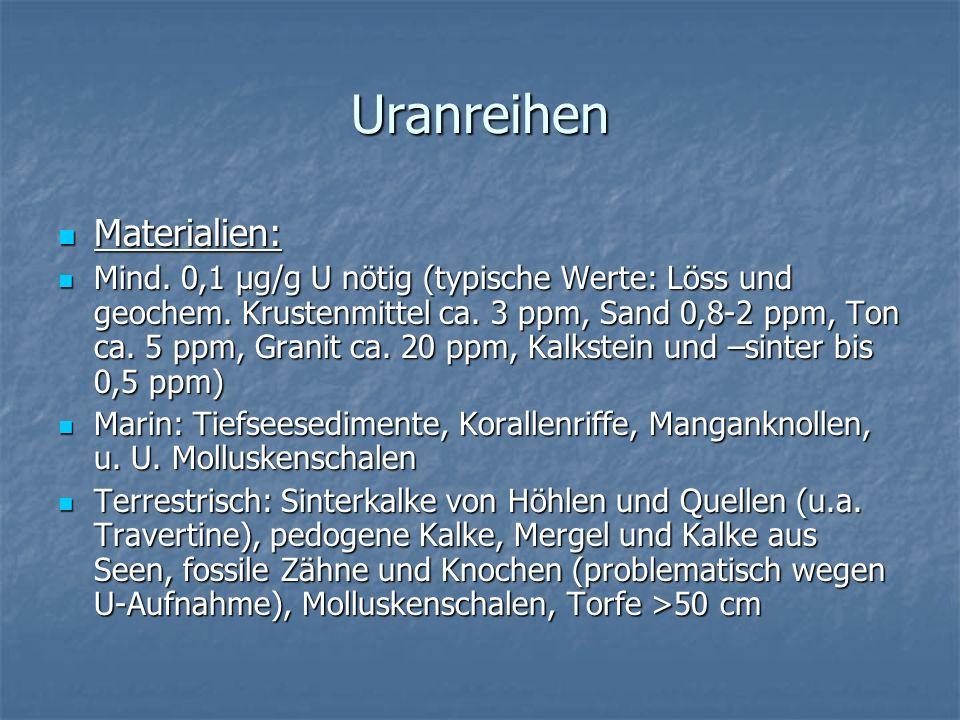 Uranreihen Materialien: Materialien: Mind. 0,1 µg/g U nötig (typische Werte: Löss und geochem. Krustenmittel ca. 3 ppm, Sand 0,8-2 ppm, Ton ca. 5 ppm,