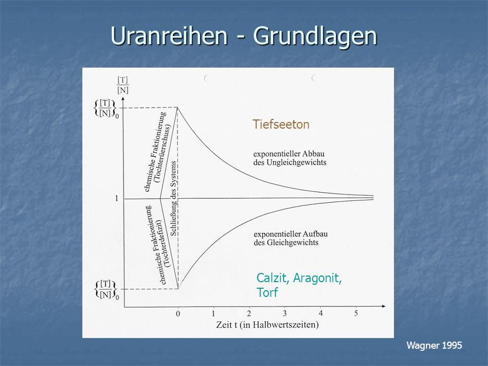 Uranreihen - Grundlagen Wagner 1995 Calzit, Aragonit, Torf Tiefseeton