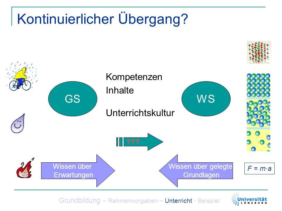 Kontinuierlicher Übergang? Grundbildung – Rahmenvorgaben – Unterricht - Beispiel GSWS ??? Kompetenzen Inhalte Unterrichtskultur F = m·a Wissen über ge