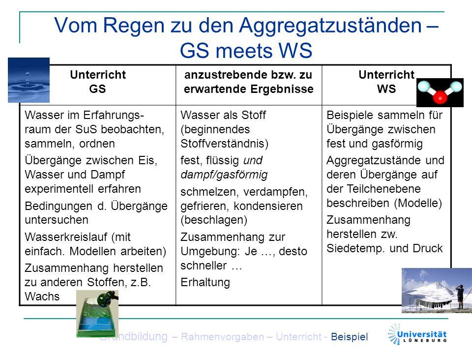 Vom Regen zu den Aggregatzuständen – GS meets WS Grundbildung – Rahmenvorgaben – Unterricht - Beispiel Unterricht GS anzustrebende bzw. zu erwartende