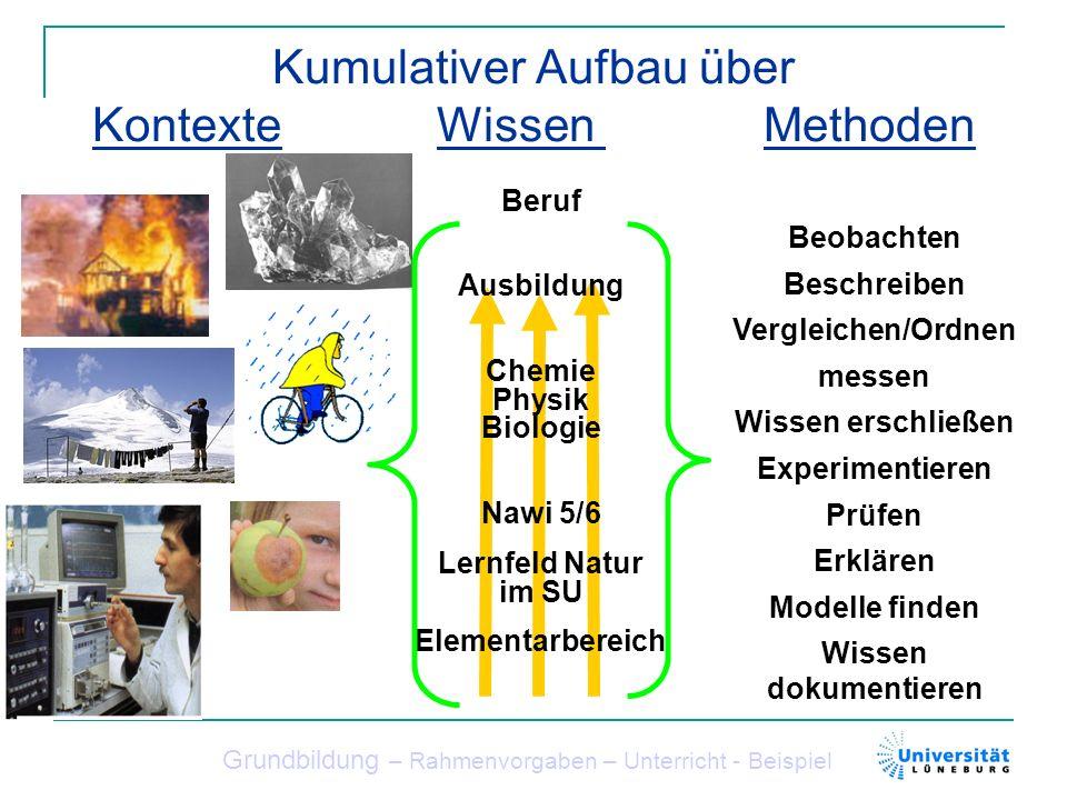 Kumulativer Aufbau über Kontexte Wissen Methoden Grundbildung – Rahmenvorgaben – Unterricht - Beispiel Beruf Ausbildung Chemie Physik Biologie Nawi 5/