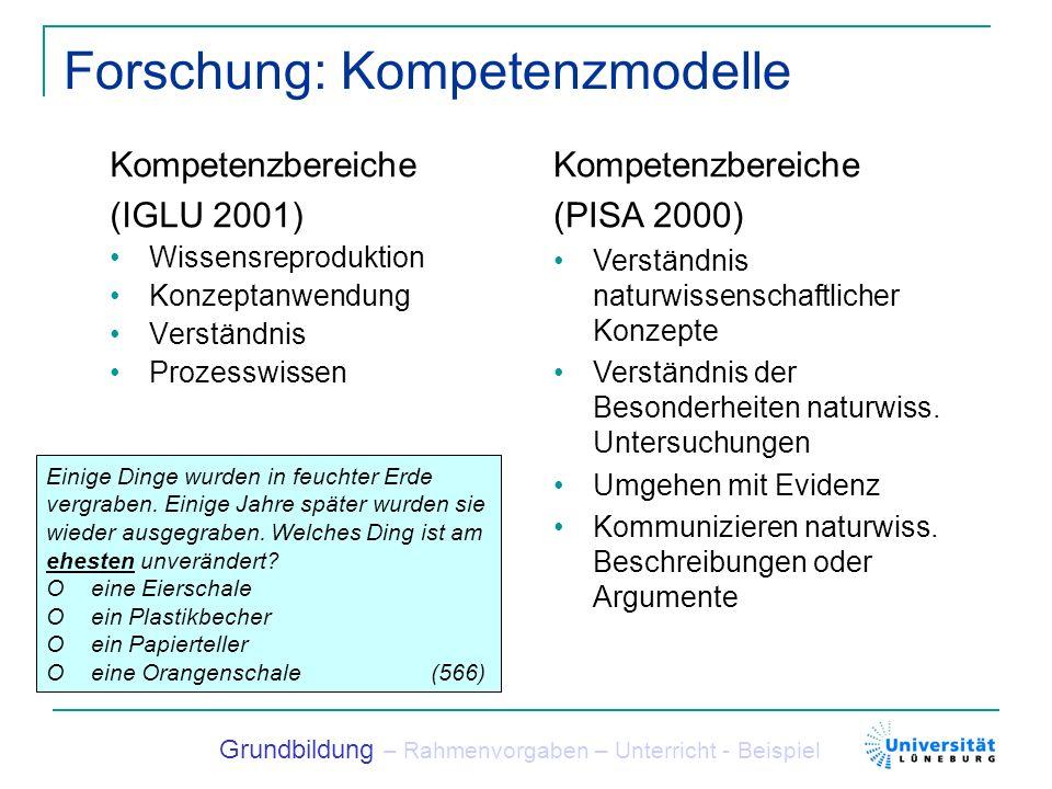 Forschung: Kompetenzmodelle Kompetenzbereiche (IGLU 2001) Wissensreproduktion Konzeptanwendung Verständnis Prozesswissen Grundbildung – Rahmenvorgaben – Unterricht - Beispiel Kompetenzbereiche (PISA 2000) Verständnis naturwissenschaftlicher Konzepte Verständnis der Besonderheiten naturwiss.