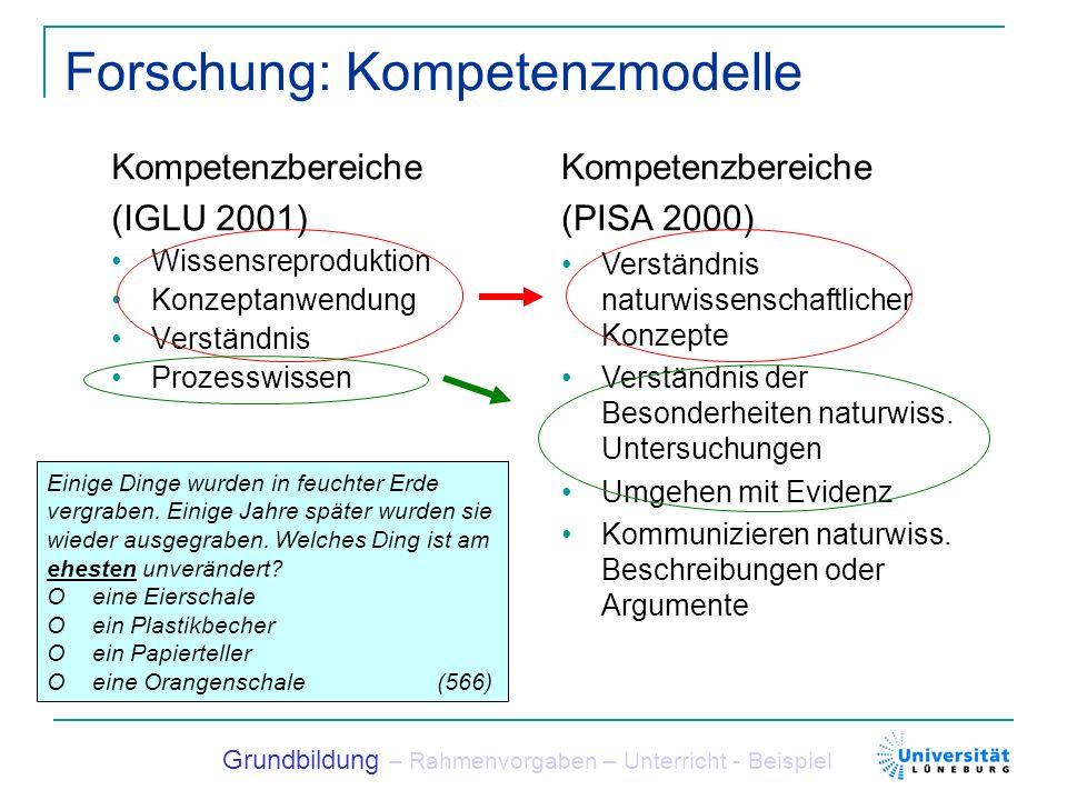 Forschung: Kompetenzmodelle Kompetenzstufen IGLU Vorschulisches Alltagswissen 1.Einfache Wissensreproduktion 2.Anwenden alltagsnaher Begriffe 3.Anwenden naturwissen- schaftlicher Begriffe 4.Beginnendes naturwissen- schaftliches Verständnis 5.Naturwissenschaftliches Denken und Lösungsstrategien Grundbildung – Rahmenvorgaben – Unterricht - Beispiel Kompetenzstufen PISA 1.Nominelle naturwissen- schaftliche Grundbildung 2.Nutzung naturwissenschaft- lichen Alltagswissens 3.Nutzung naturwissenschaft- licher Konzepte 4.Konzeptuelle und prozedurale Grundbildung 5.Nutzung konzeptueller Modelle In einer Schachtel ist eine Mischung aus Eisenspänen und Sand.