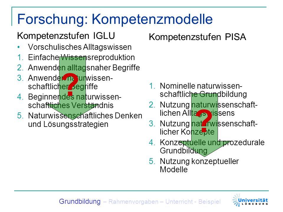 Forschung: Kompetenzmodelle Beginn der Grundschule Einfache Wissensreproduktion Anwenden alltagsnaher Begriffe Grundbildung – Rahmenvorgaben – Unterricht - Beispiel Ende Sek.
