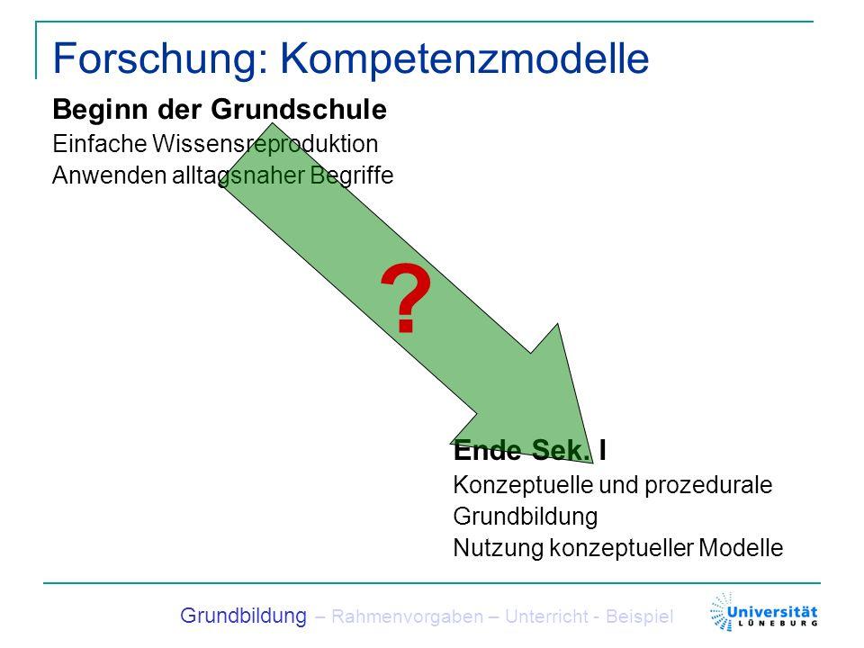Forschung: Kompetenzmodelle Beginn der Grundschule Einfache Wissensreproduktion Anwenden alltagsnaher Begriffe Grundbildung – Rahmenvorgaben – Unterri