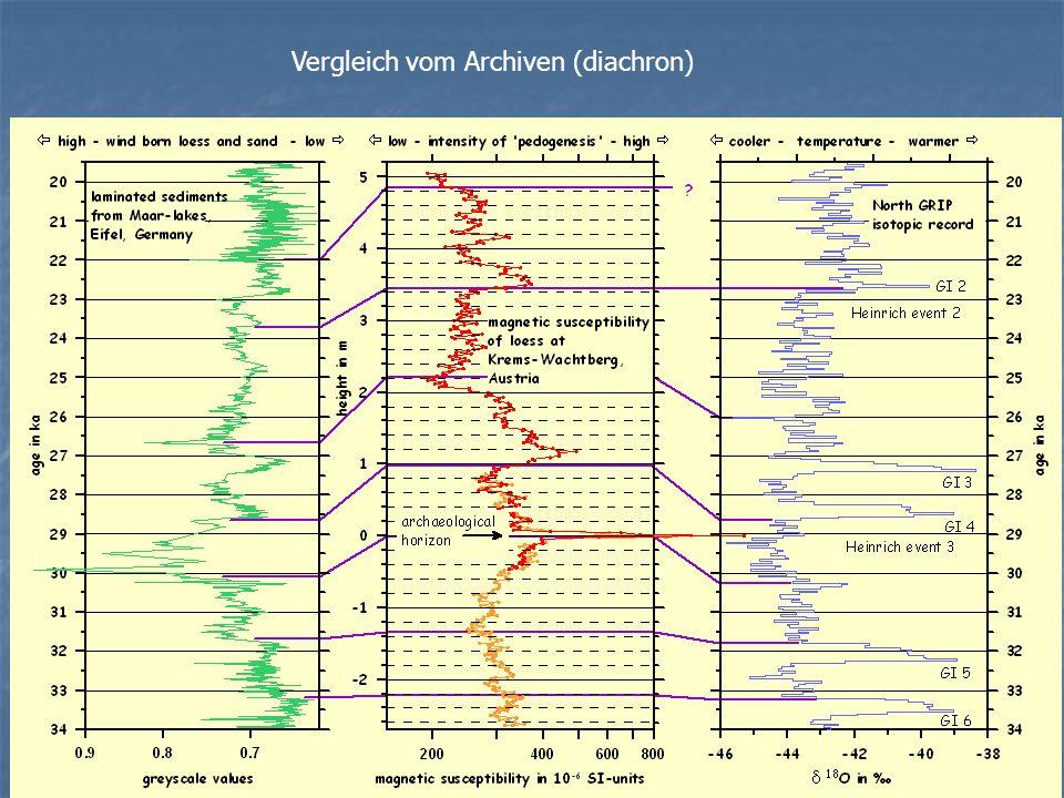 Vergleich vom Archiven (diachron)