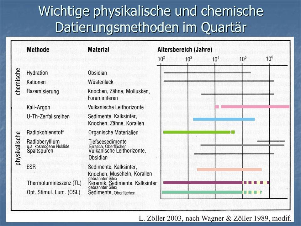 Wichtige physikalische und chemische Datierungsmethoden im Quartär