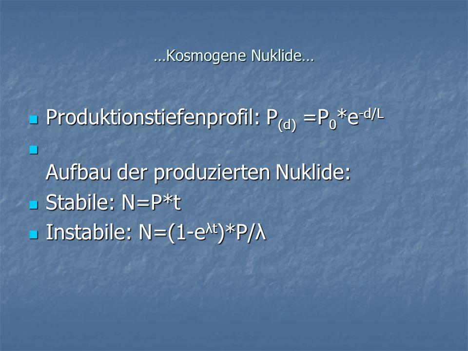 …Kosmogene Nuklide… Produktionstiefenprofil: P (d) =P 0 *e -d/L Produktionstiefenprofil: P (d) =P 0 *e -d/L Aufbau der produzierten Nuklide: Aufbau de