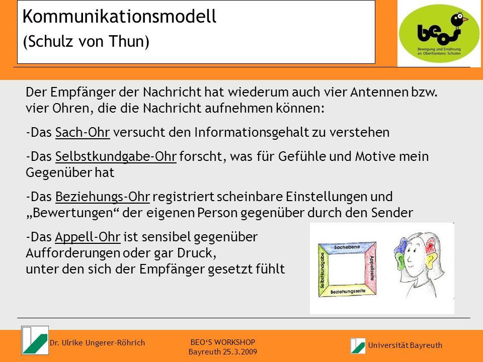 Universität Bayreuth Prof. Dr. Ulrike Ungerer-Röhrich Fragen wie Küsse BEOS WORKSHOP Bayreuth 25.3.2009 Kommunikationsmodell (Schulz von Thun) Der Emp