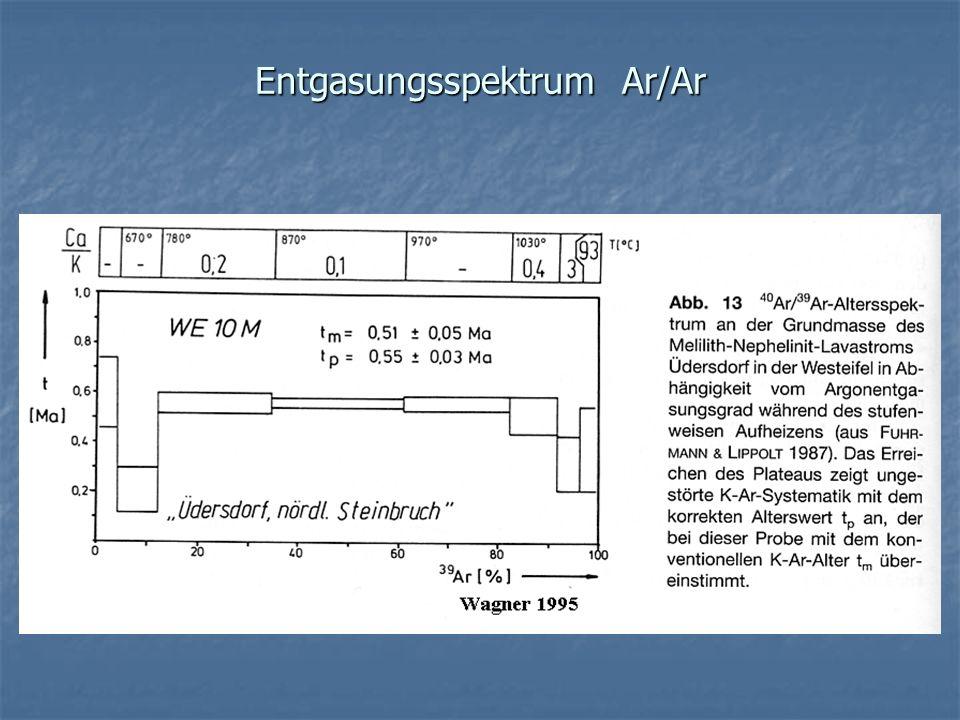 Entgasungsspektrum Ar/Ar