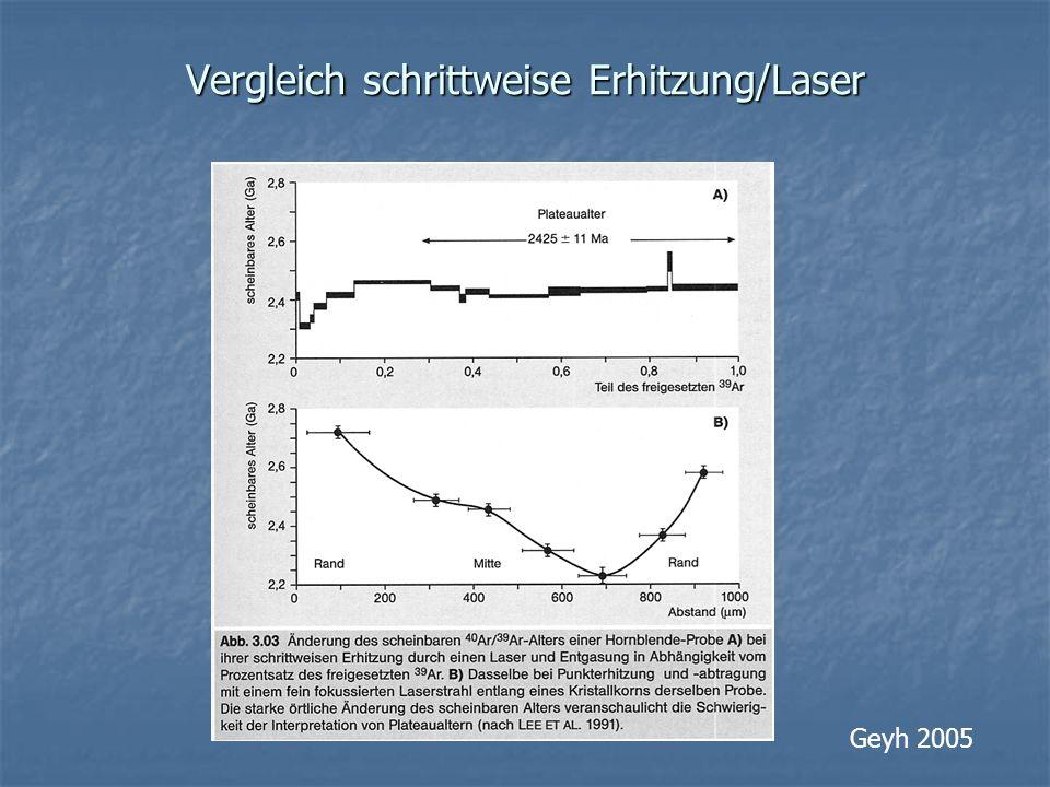 Vergleich schrittweise Erhitzung/Laser Geyh 2005