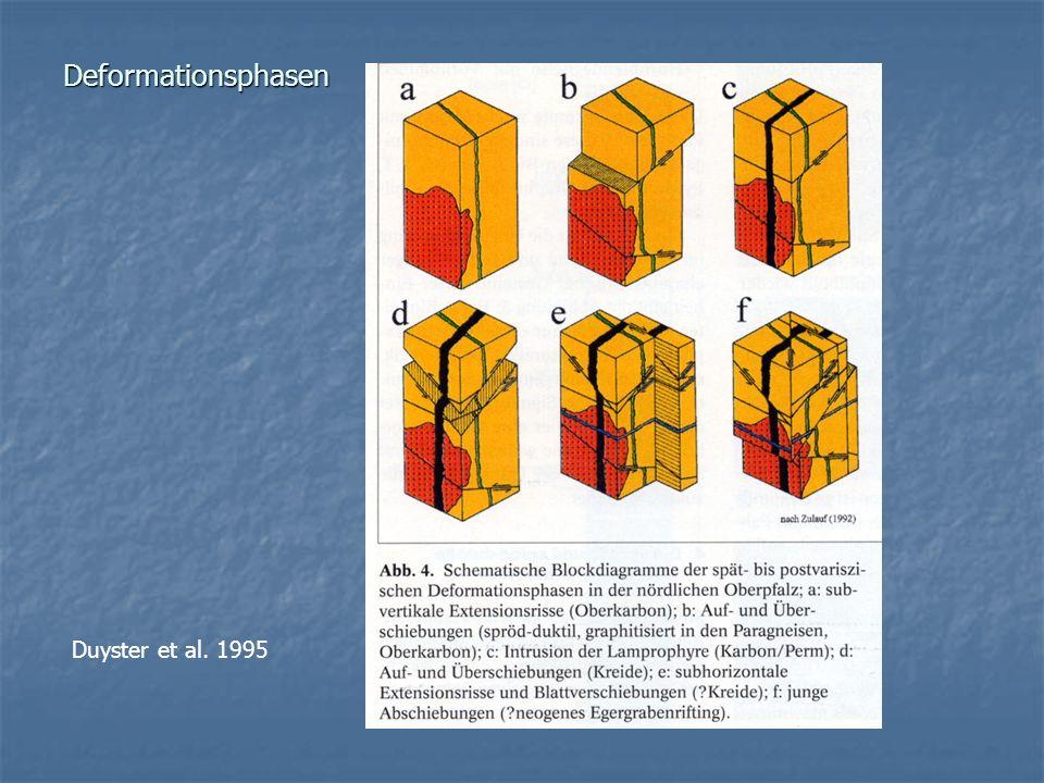 Deformationsphasen Duyster et al. 1995