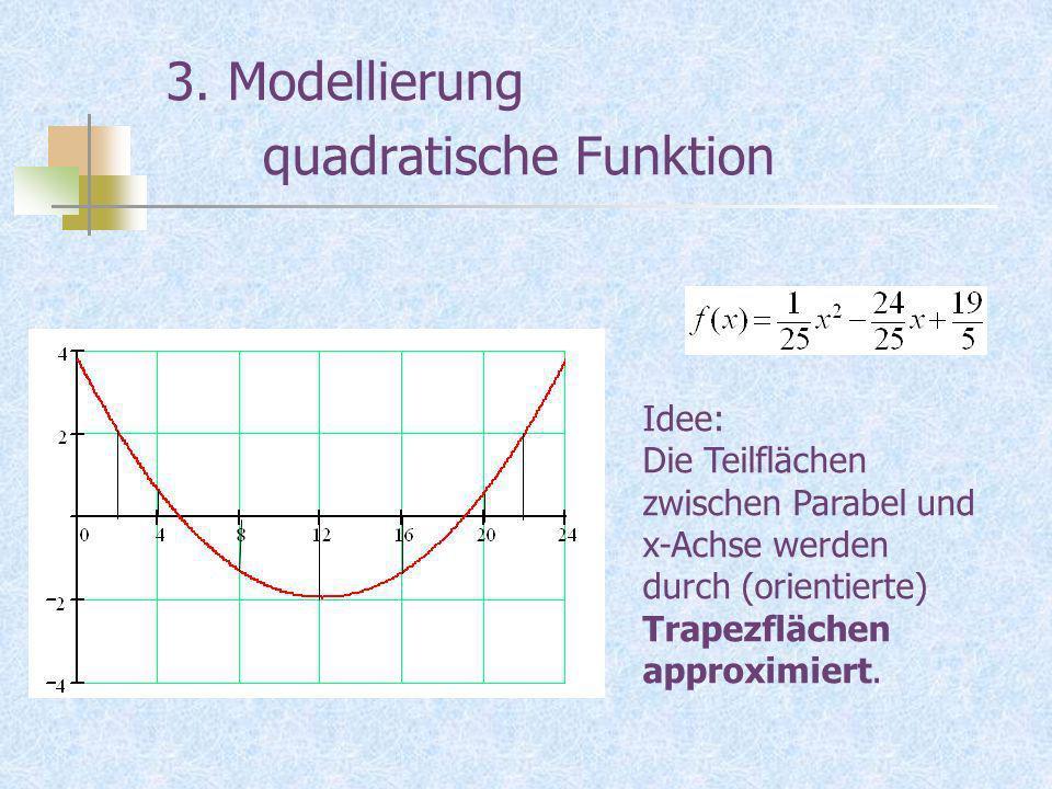 3. Modellierung quadratische Funktion Idee: Die Teilflächen zwischen Parabel und x-Achse werden durch (orientierte) Trapezflächen approximiert.