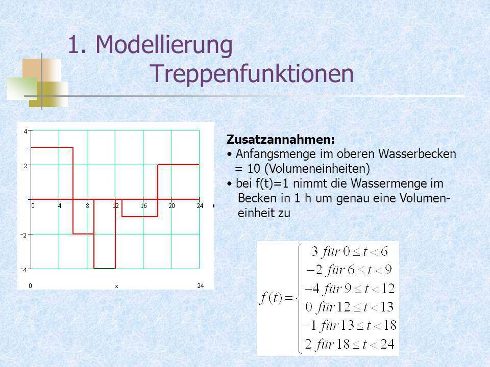 1. Modellierung Treppenfunktionen Zusatzannahmen: Anfangsmenge im oberen Wasserbecken = 10 (Volumeneinheiten) bei f(t)=1 nimmt die Wassermenge im Beck