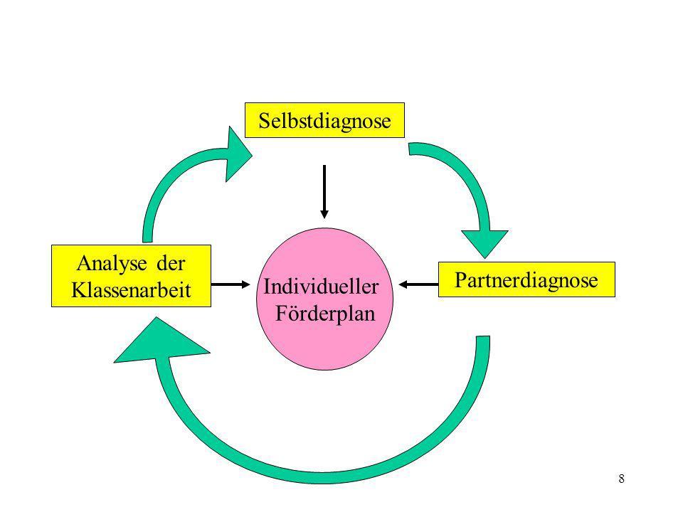 8 Selbstdiagnose Analyse der Klassenarbeit Partnerdiagnose Individueller Förderplan