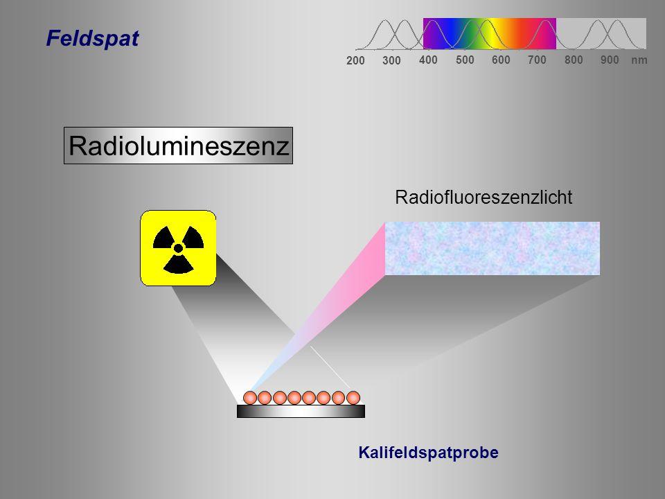 300 400 600 500 200 800700900 nm UVIR Lumineszenz Radiofluoreszenzdatierung (IR-RF) (Trautmann et al.,1999) Licht,Wärme Dosis RL(RF) Nur in Kalifeldspäten (Orthoklas,Mikroklin) Dosis Licht,Wärme OSL, TL Feldspat