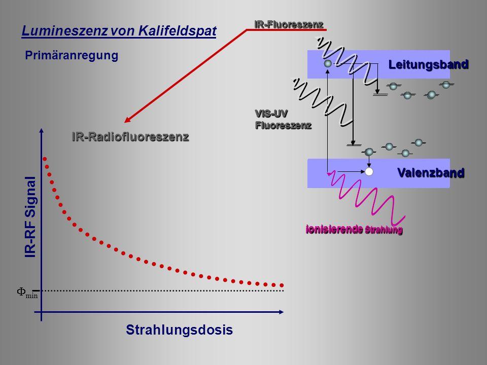 Lumineszenz von Kalifeldspat Primäranregung ionisierende Strahlung VIS-UVFluoreszenz Leitungsband ValenzbandIR-Fluoreszenz min IR-RF Signal Strahlungsdosis IR-Radiofluoreszenz ionisierende Strahlung VIS-UVFluoreszenz Leitungsband ValenzbandIR-Fluoreszenz