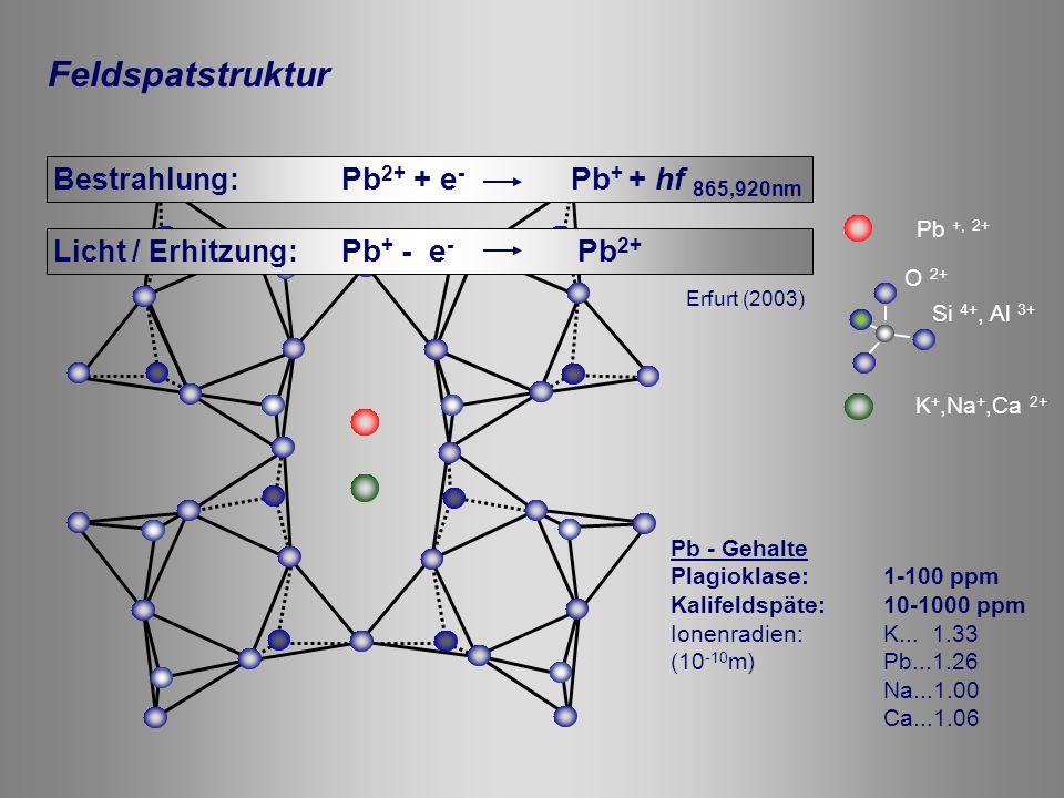 Palaeodose determination: IRSAR* protocol Infrared Radiofluorescence Single Aliquot Regeneration Erfurt & Krbetschek (2003) Automated IR-RF - Dating System Freiberg Luminescence Research and Dating Laboratory (Erfurt et al., 2003) IR-RF Datierung – Messsystem / Messprotokoll