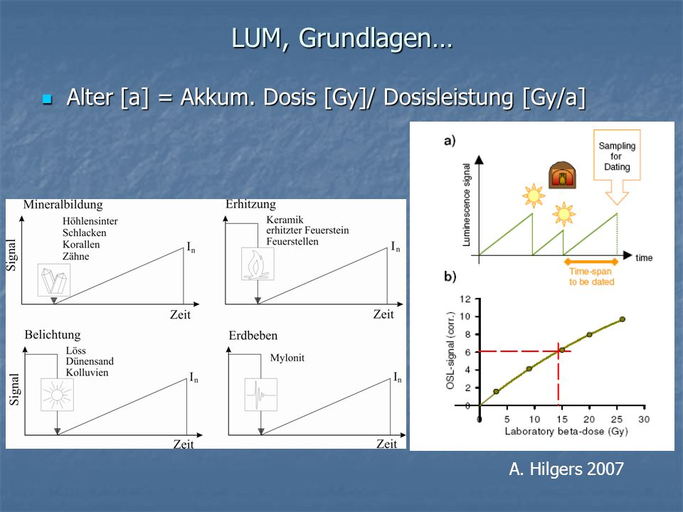 LUM, Grundlagen… Alter [a] = Akkum. Dosis [Gy]/ Dosisleistung [Gy/a] Alter [a] = Akkum. Dosis [Gy]/ Dosisleistung [Gy/a] A. Hilgers 2007