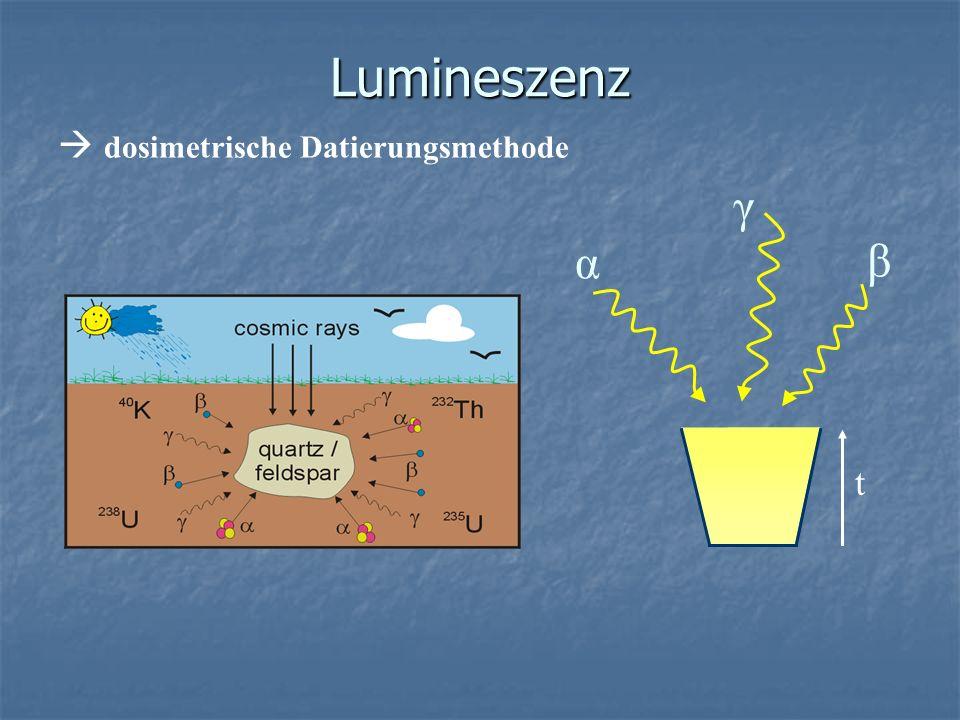 ESR sedimentäre Quarze Fazit: Fazit: Hochauflösende ESR-Spektrometrie bei niedrigen T ( 1000 Gy) Hochauflösende ESR-Spektrometrie bei niedrigen T ( 1000 Gy) 3 verschiedene g-Linien von Ti-Li- und Ti-H-Zentren 3 verschiedene g-Linien von Ti-Li- und Ti-H-Zentren Dosisüberschätzung bei g1 durch Sensitivitätsänderung.
