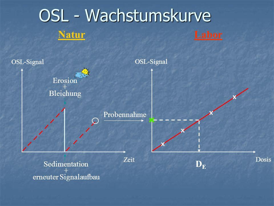 OSL – Altersberechnung A [a] = D E (Dosis) [Gy] D (Dosisrate) [Gy/a] Sedimentation Beprobung Zeit OSL- Signal Erosion + Bleichung
