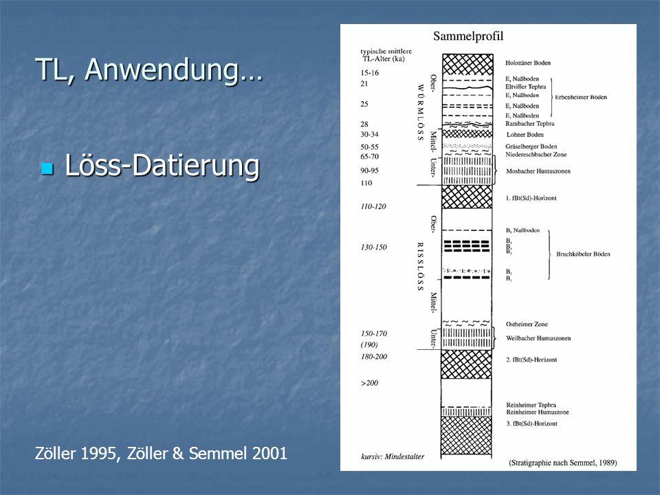 Löss-Datierung Löss-Datierung Zöller 1995, Zöller & Semmel 2001