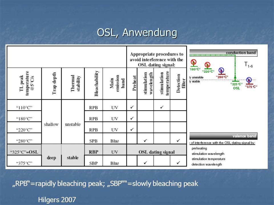 OSL, Anwendung Hilgers 2007 RPB=rapidly bleaching peak; SBP=slowly bleaching peak