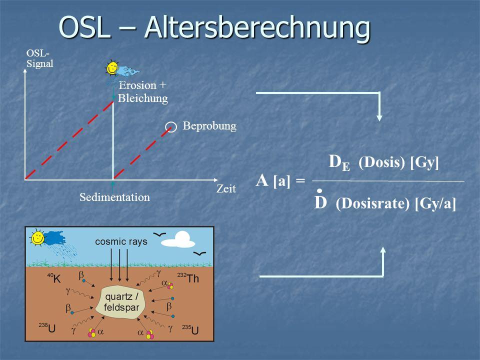 Bedingungen Signalstabilität (kein Signalverlust während des Lagerungszeitraums) Wachstumskurve (funktionaler Zusammenhang von Signalintensität und Zeit) Nullstellung (das Datierungsereignis muss das Signal auf Null stellen) gleichbleibende Radioaktivität (Dosisleistung)