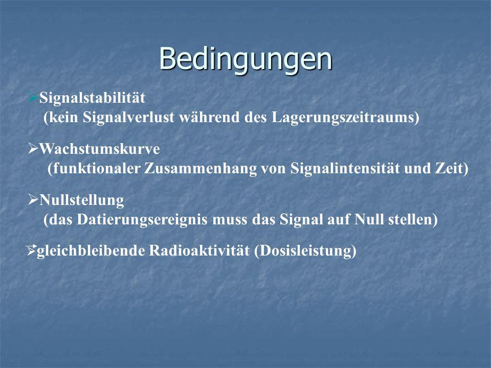 Bedingungen Signalstabilität (kein Signalverlust während des Lagerungszeitraums) Wachstumskurve (funktionaler Zusammenhang von Signalintensität und Ze