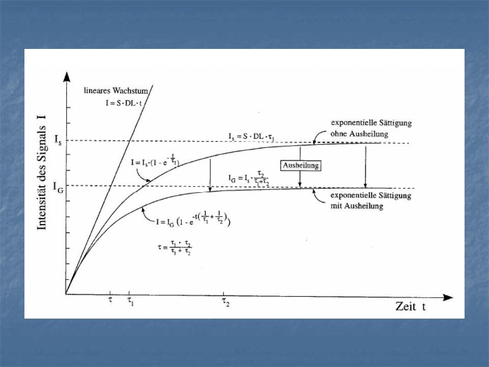 Lumineszenzverfahren Technische Umsetzung Optisch stimulierte Lumineszenz Thermo- lumineszenz Elektronenspin- Resonanzverfahren Stimulation erfolgt durch Erhitzen (Wärme)Licht System wird auf Null zurückgesetzt, Zerstörende Messung System bleibt erhalten, zerstörungsfrei ungepaarte Elektronen unkompensierte Eigendrehung (Spin) magnetisches Moment Beschuss mit Mirkowellen Absorption